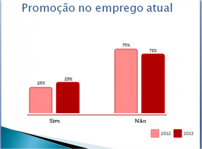 Os profissionais que tiveram promoções ainda é minoria, mas o número de promovidos demonstra tendência de alta
