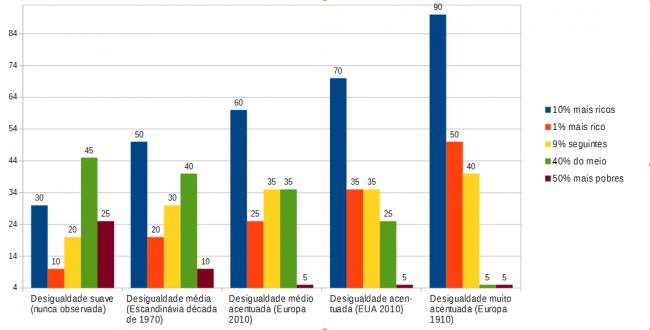 Gráfico feito com dados fornecidos na tabela da página 243