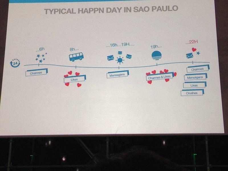Esquema mostra qual funcionalidade do happn é mais ativa em São Paulo durante um dia.