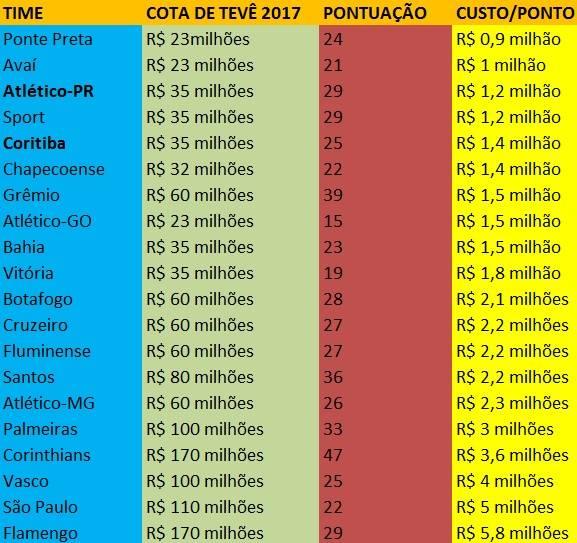 Quantos milhões de reais seu time gasta por ponto no Brasileirão.