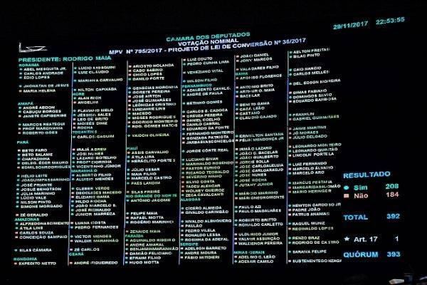 Painel eletrônico, no plenário da Câmara dos Deputados, registra resultado da votação do texto principal da MP 795/2017. Foto: Luis Macedo/Câmara dos Deputados