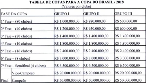 Premiação da Copa do Brasil 2018.