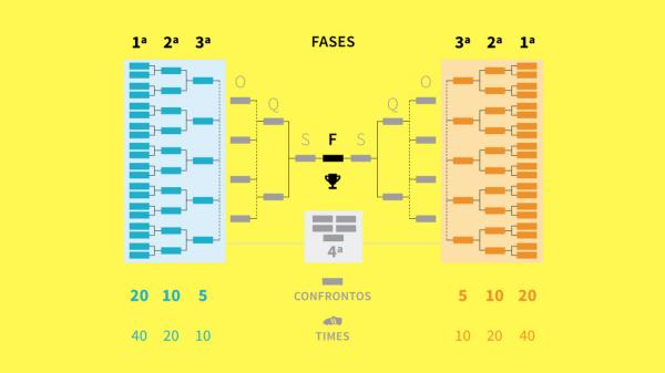 Tabela da Copa do Brasil 2018