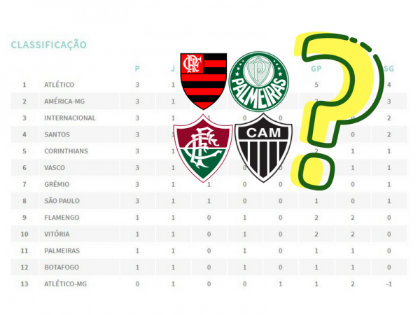 Tabela Do Brasileirao 2018 Favorece Flamengo Palmeiras Atletico Mg E Fluminense