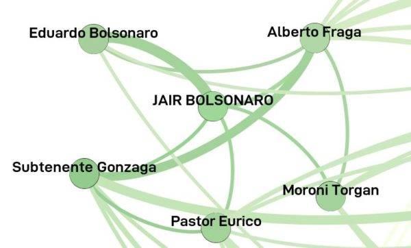 Gráfico mostra os aliados mais frequentes de Jair Bolsonaro na Câmara.