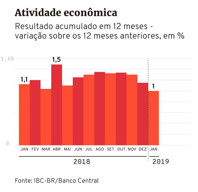 Atividade econômica IBC-BR Banco Central até janeiro de 2019