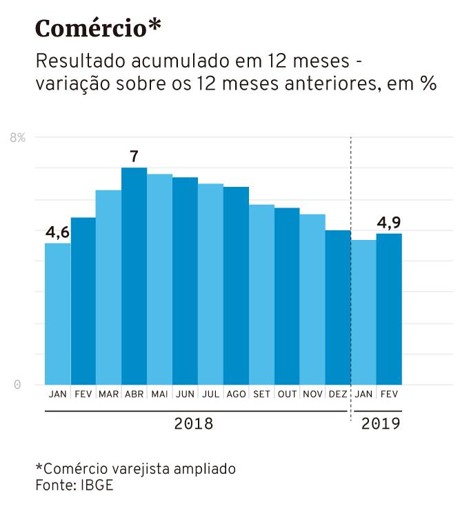 comércio vendas ibge até fevereiro de 2019