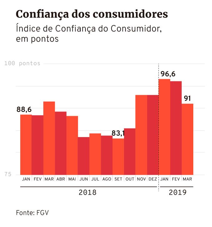 Índice de Confiança do Consumidor da FGV até março de 2019