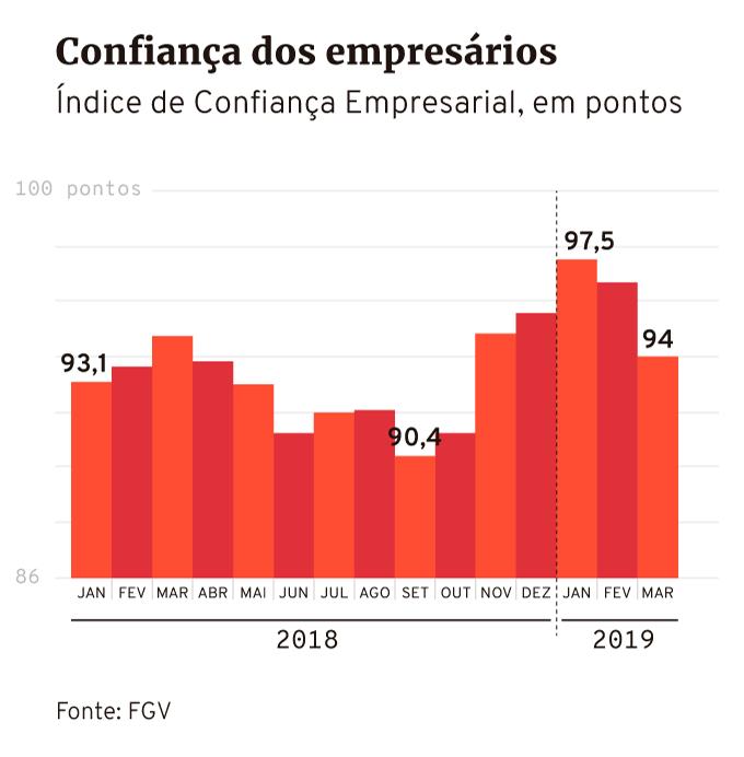 Índice de Confiança Empresarial da FGV até março de 2019