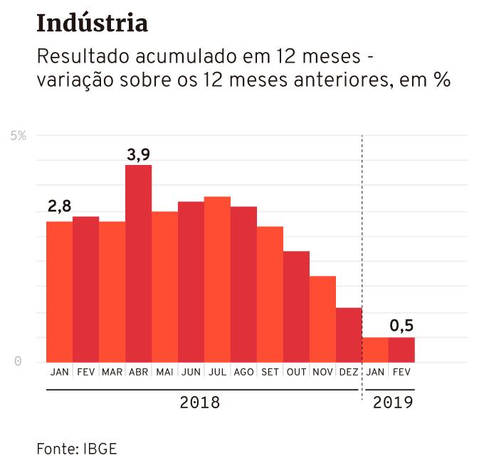 Produção industrial IBGE até fevereiro de 2019