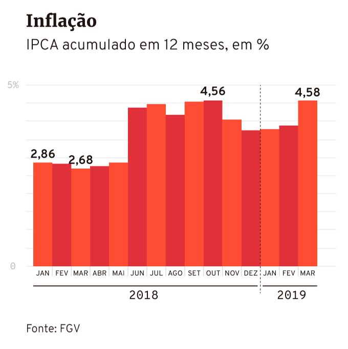Inflação medida pelo IPCA, do IBGE, até março de 2019