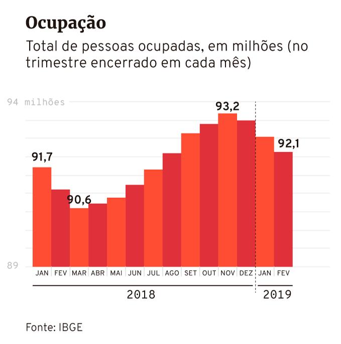 Ocupação, pessoas ocupadas, segundo Pnad Contínua, do IBGE, até fevereiro de 2019