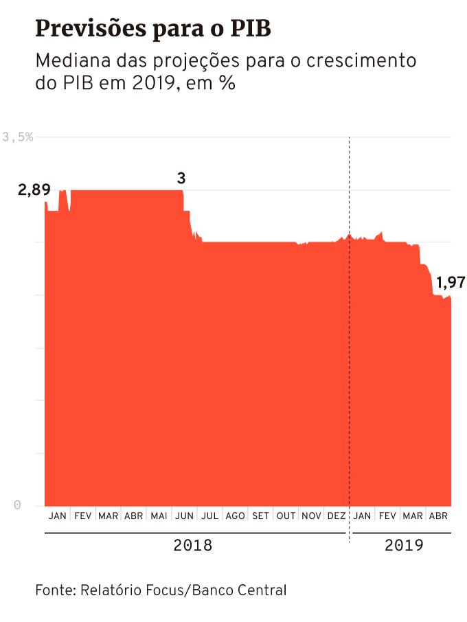 Mediana das previsões para o PIB em 2019, boletim Focus do Banco Central, até 5 de abril de 2019