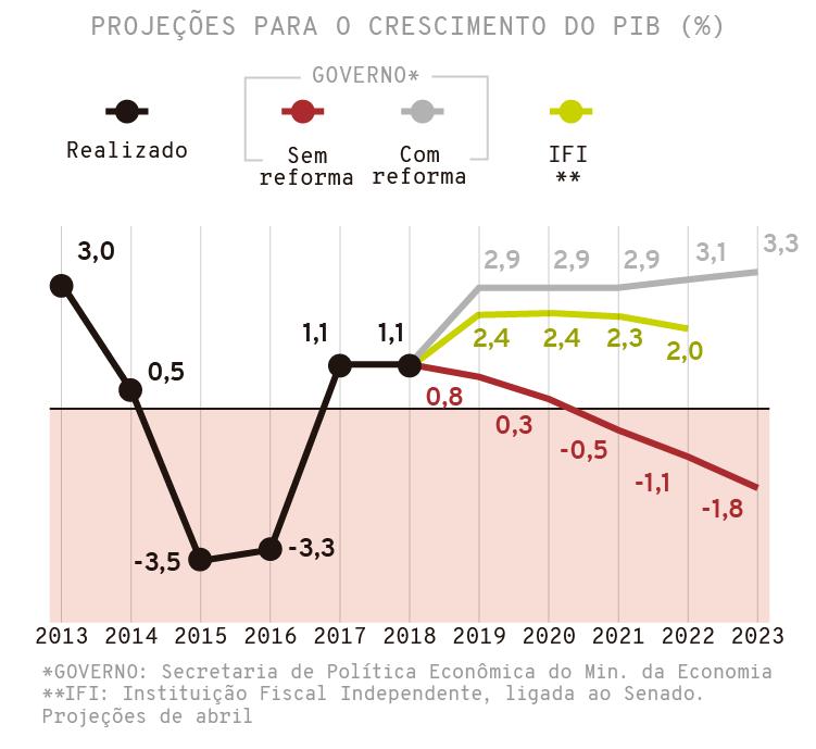 PIB 2019: projeção, expectativa, previsão da Instituição Fiscal Independente