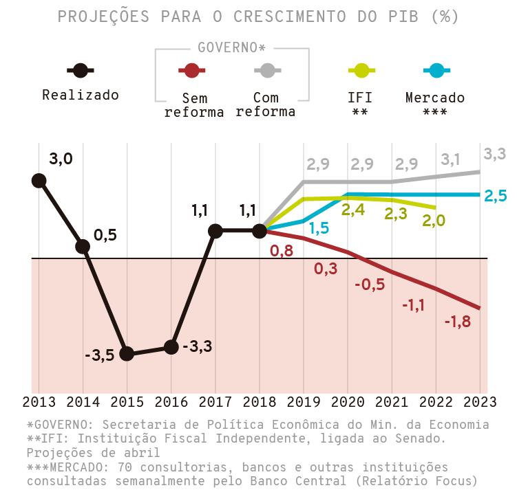 PIB 2019: projeção, expectativa, previsão do Ministério da Economia do governo Bolsonaro